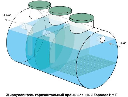 Жироуловитель для канализации Евролос НМ Г