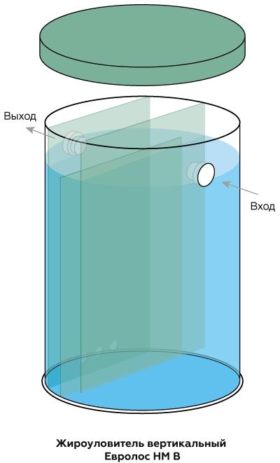 Жироуловитель для канализации Евролос НМ В